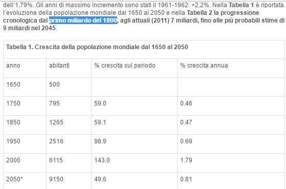 Crescita della popolazione mondiale dal 1650 al 2050