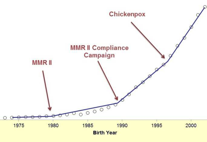 DNA Fetale Umano e Retrovirus-contaminanti Coincidono con i picchi di Autismo.