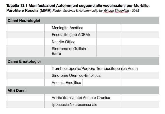 Tabella 13.1 Manifestazioni Autoimmuni seguenti alle vaccinazioni per Morbillo, Parotite e Rosolia (MMR)