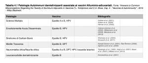 Patologie indotte dagli Adiuvanti Vaccinali