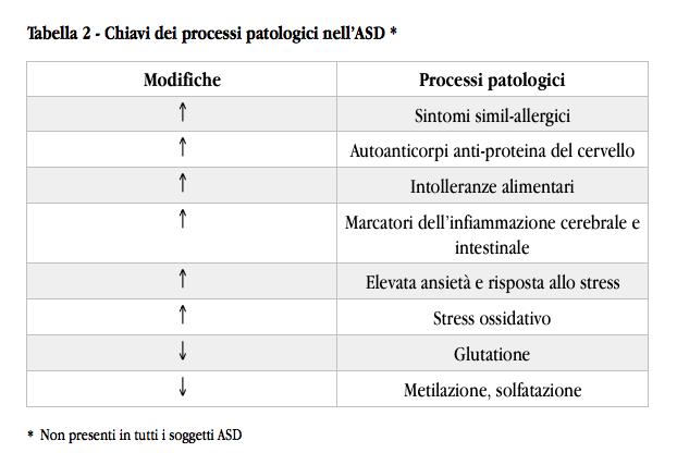 Chiavi dei processi patologici nell'ASD.