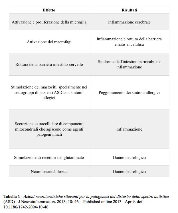 Azioni rilevanti della neurotensina nella patogenesi dei disturbi dello spettro autistico.